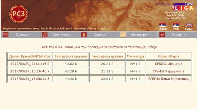 Zemljotres prodrmao Ivanjičane