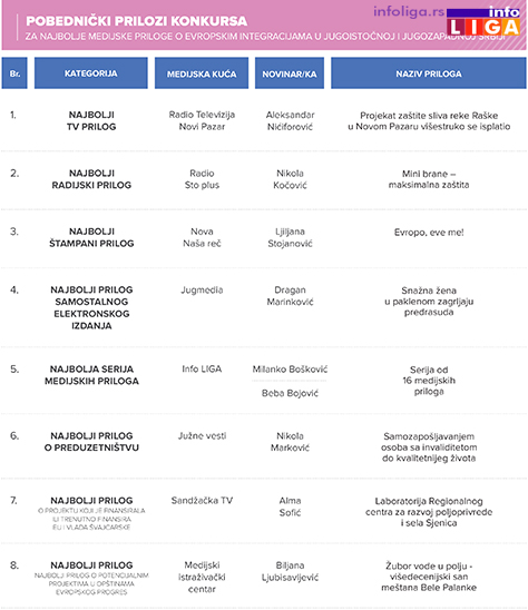 IL_rezultati-konkursa-za-najbolje-medijske-priloge-o-evropskim-integracijama Info LIGA dobtnik nagrade Evropskog PROGRESa