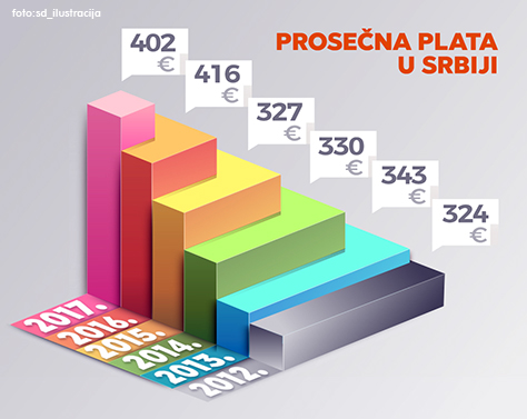 IL-prosecna-plata-foto-sd-ilustracija Ivanjičani i Ariljci i dalje sa najnižim platama u regionu
