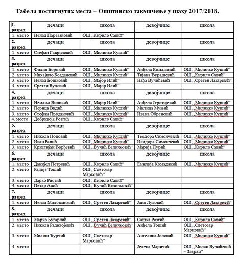 Tabela-sah-opst-takmicenje Tri opštinska takmičenja za osnovce održana u Međurečju