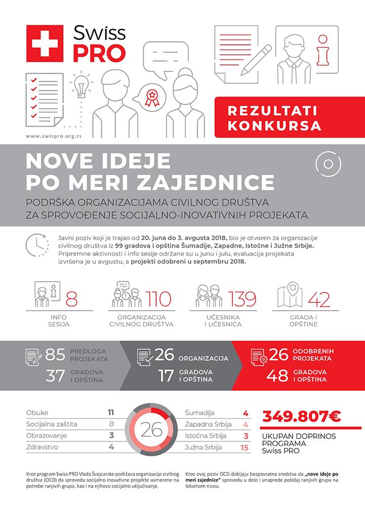 IL-Rezultati-poziva-Civilno-drustvo-SRB-page-001 Odobreno 350.000 evra od Vlade Švajcarske za civilni sektor i socijalno inovativne projekte