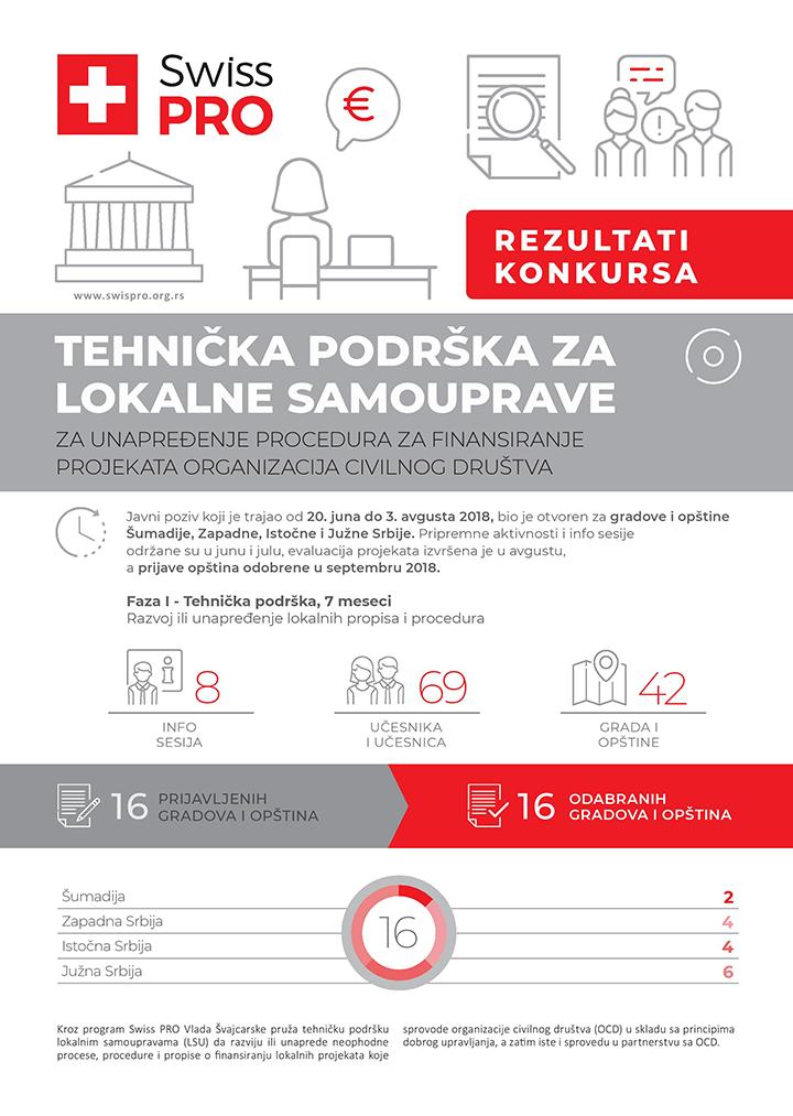 IL-Rezultati-poziva-Tehnicka-podrska-SRB-page-001 Odobreno 350.000 evra od Vlade Švajcarske za civilni sektor i socijalno inovativne projekte