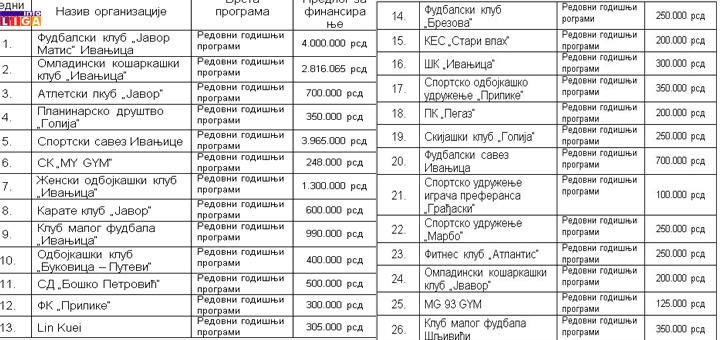 il-sport-vece1 Sednica opštinskog veća Ivanjica u znaku sporta, medija, infrastrukture...