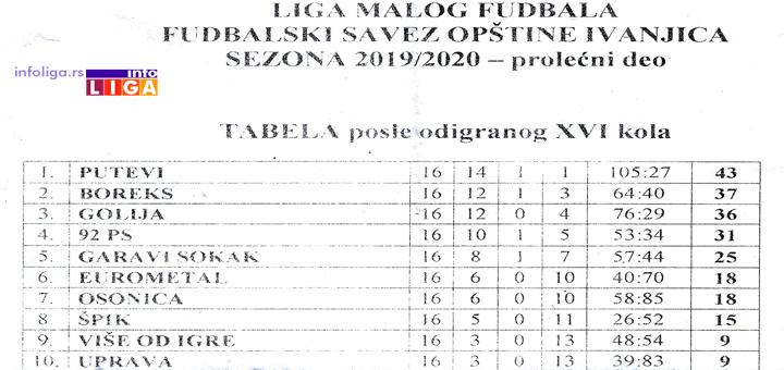 IL-Tabela-malog-fudbala Nagrađeni najbolji u Opštinskoj ligi malog fudbala Ivanjica (VIDEO)