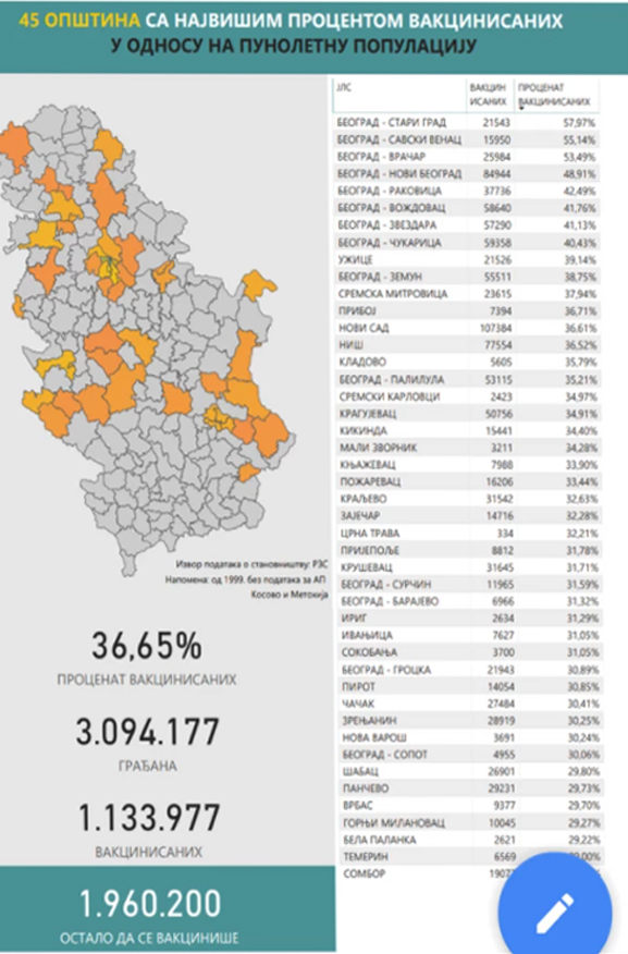 IL-Tabela-vakcinacija Ivanjica prva u Moravičkom okrugu po broju vakcinisanih (tabela)